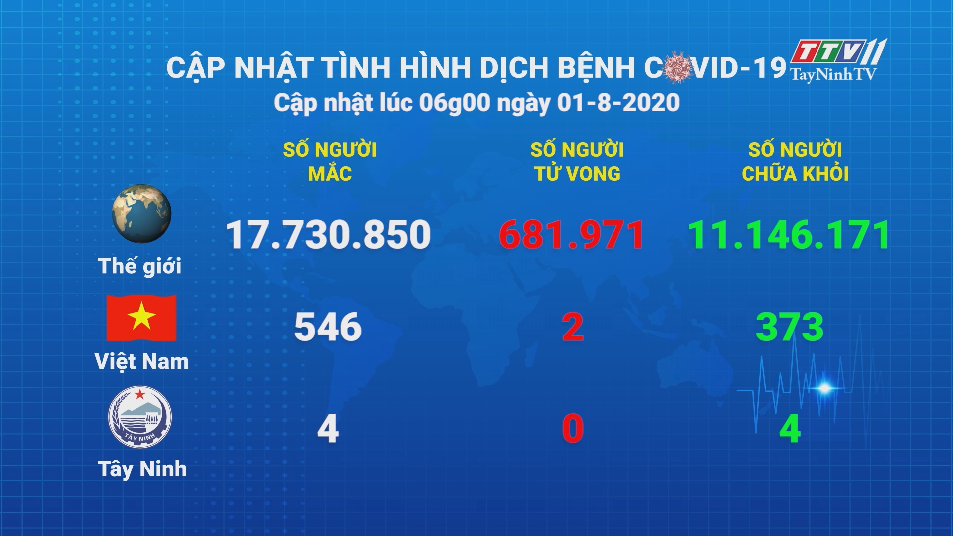 Cập nhật tình hình Covid-19 vào lúc 06 giờ 01-8-2020 | Thông tin dịch Covid-19 | TayNinhTV