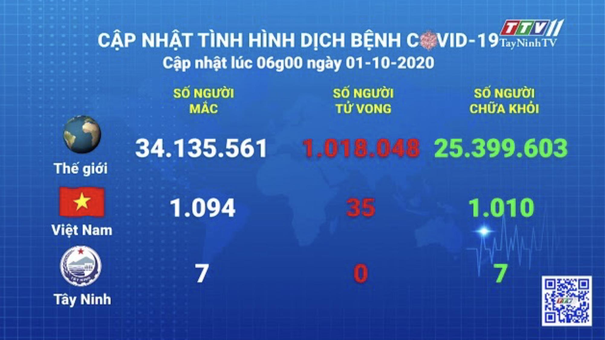 Cập nhật tình hình Covid-19 vào lúc 06 giờ 01-10-2020 | Thông tin dịch Covid-19 | TayNinhTV