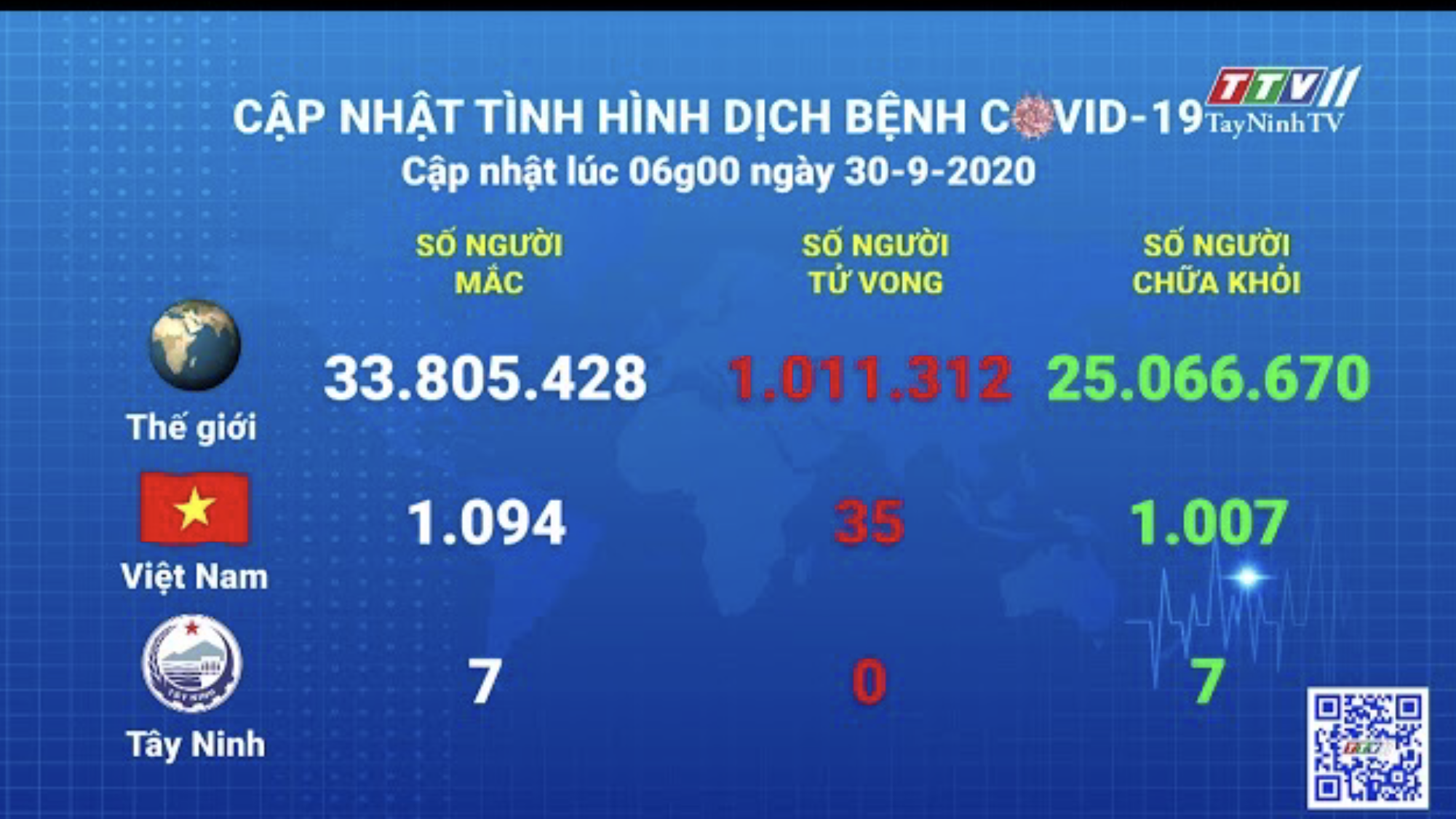 Cập nhật tình hình Covid-19 vào lúc 06 giờ 30-9-2020 | Thông tin dịch Covid-19 | TayNinhTV