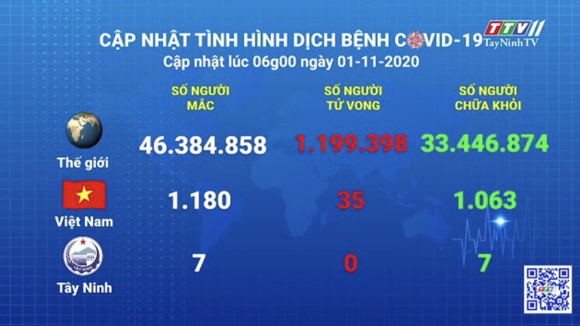 Cập nhật tình hình Covid-19 vào lúc 06 giờ 01-11-2020   Thông tin dịch Covid-19   TayNinhTV