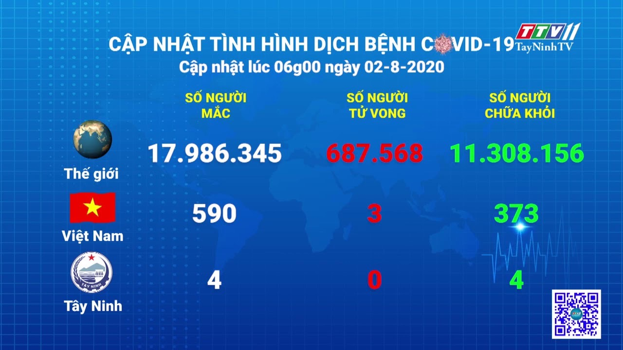 Cập nhật tình hình Covid-19 vào lúc 6 giờ 02-8-2020 | Thông tin dịch Covid-19 | TayNinhTV