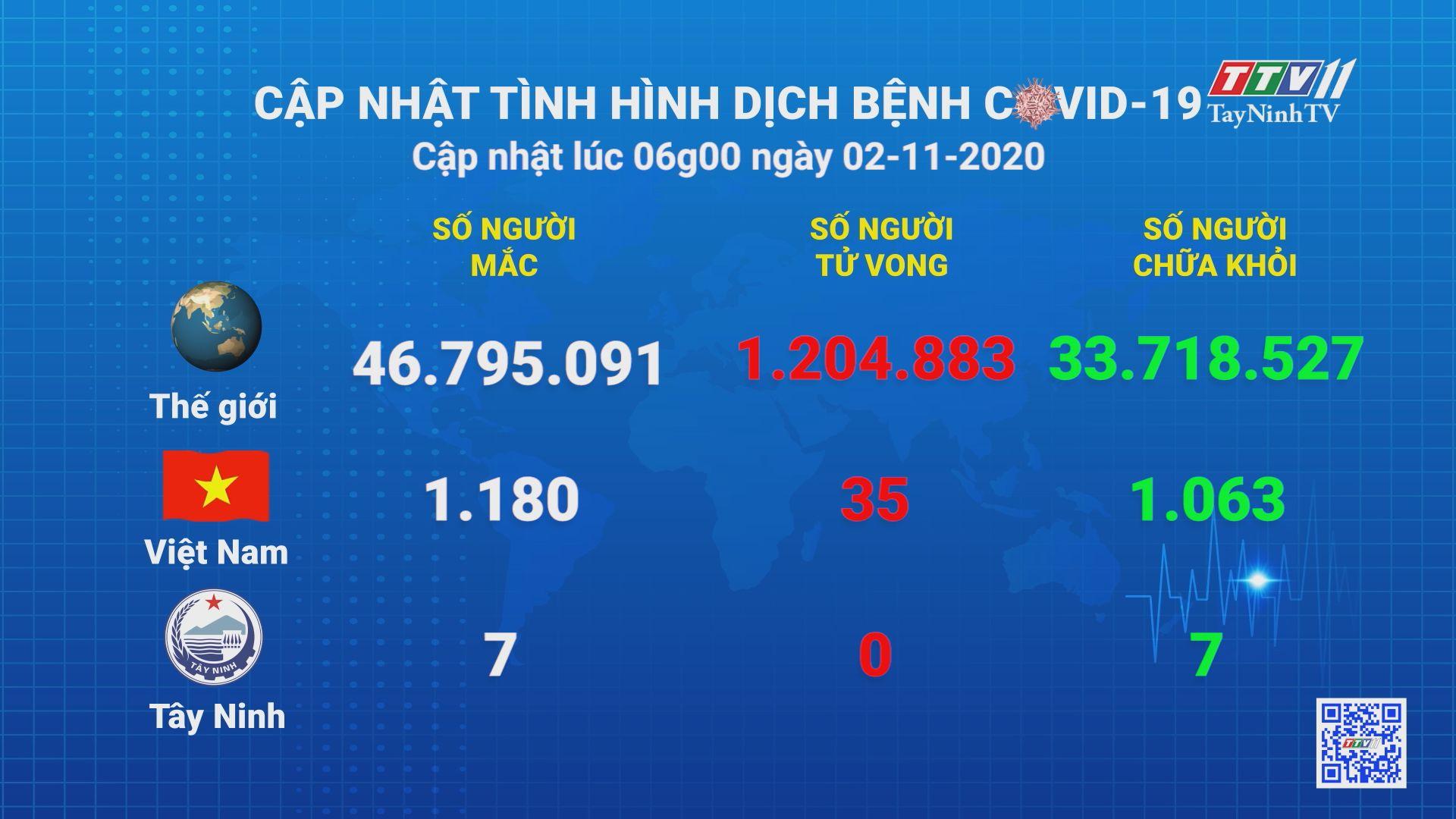 Cập nhật tình hình Covid-19 vào lúc 06 giờ 02-11-2020   Thông tin dịch Covid-19   TayNinhTV