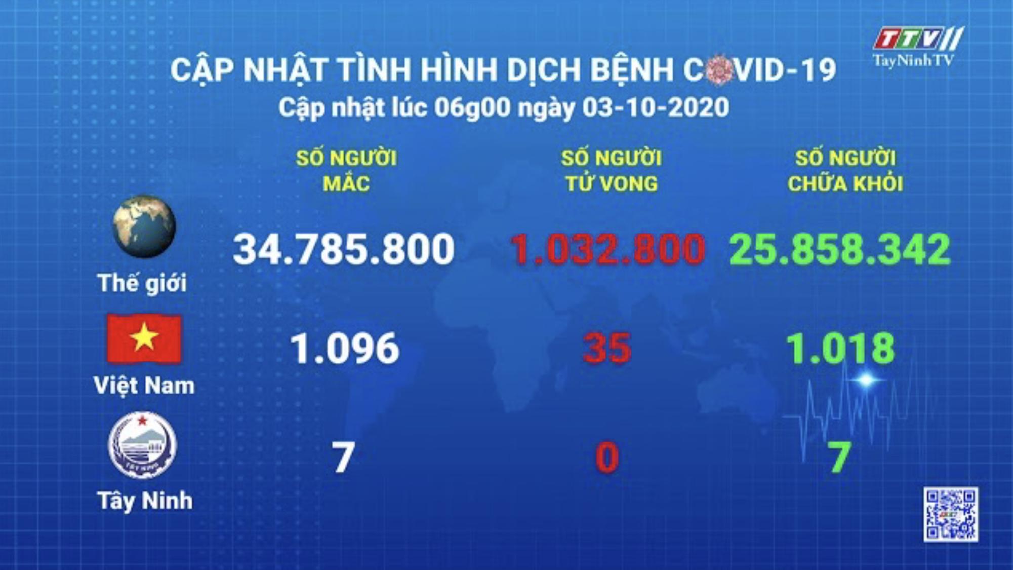 Cập nhật tình hình Covid-19 vào lúc 06 giờ 03-10-2020 | Thông tin dịch Covid-19 | TayNinhTV