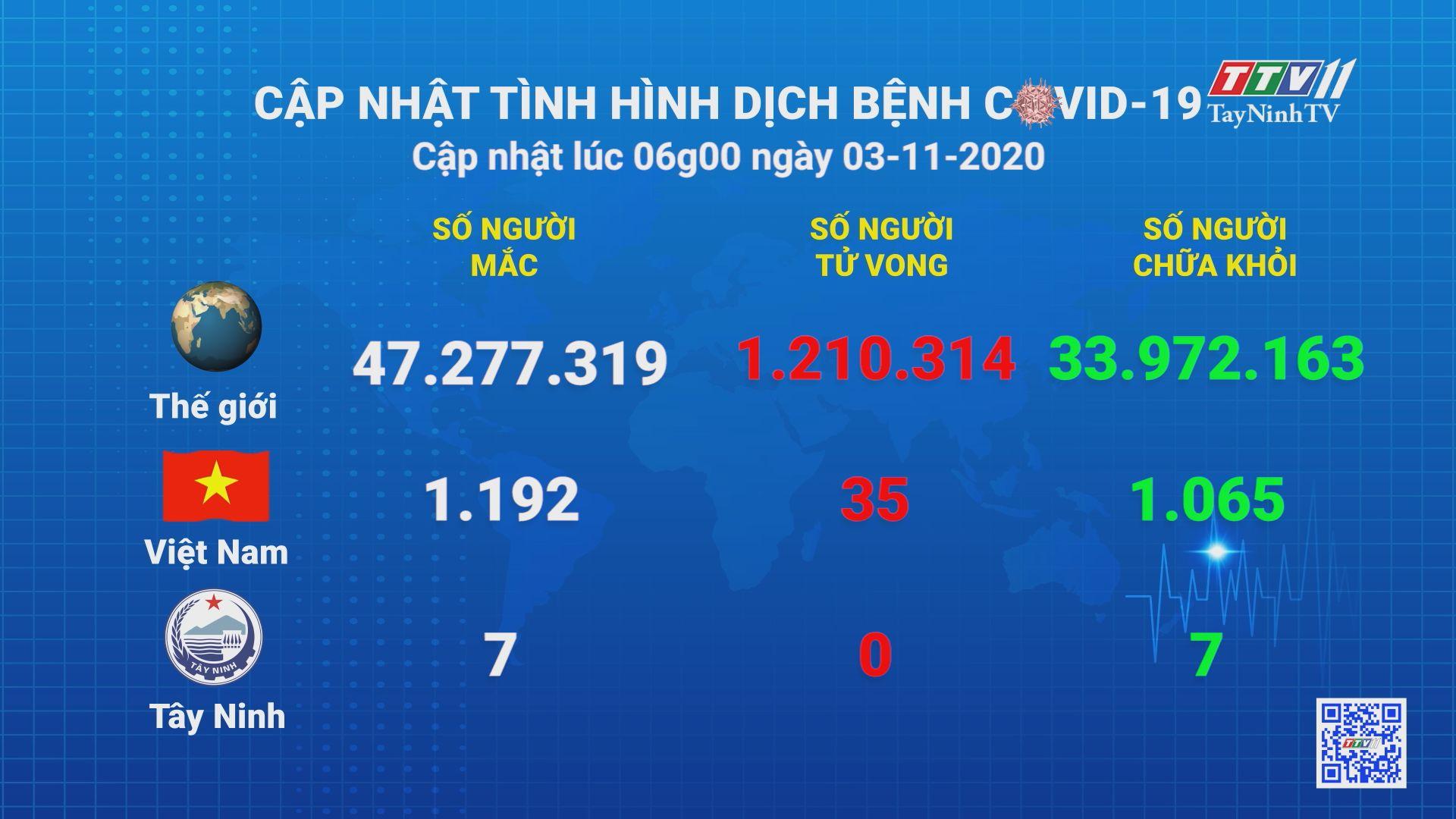 Cập nhật tình hình Covid-19 vào lúc 06 giờ 03-11-2020   Thông tin dịch Covid-19   TayNinhTV