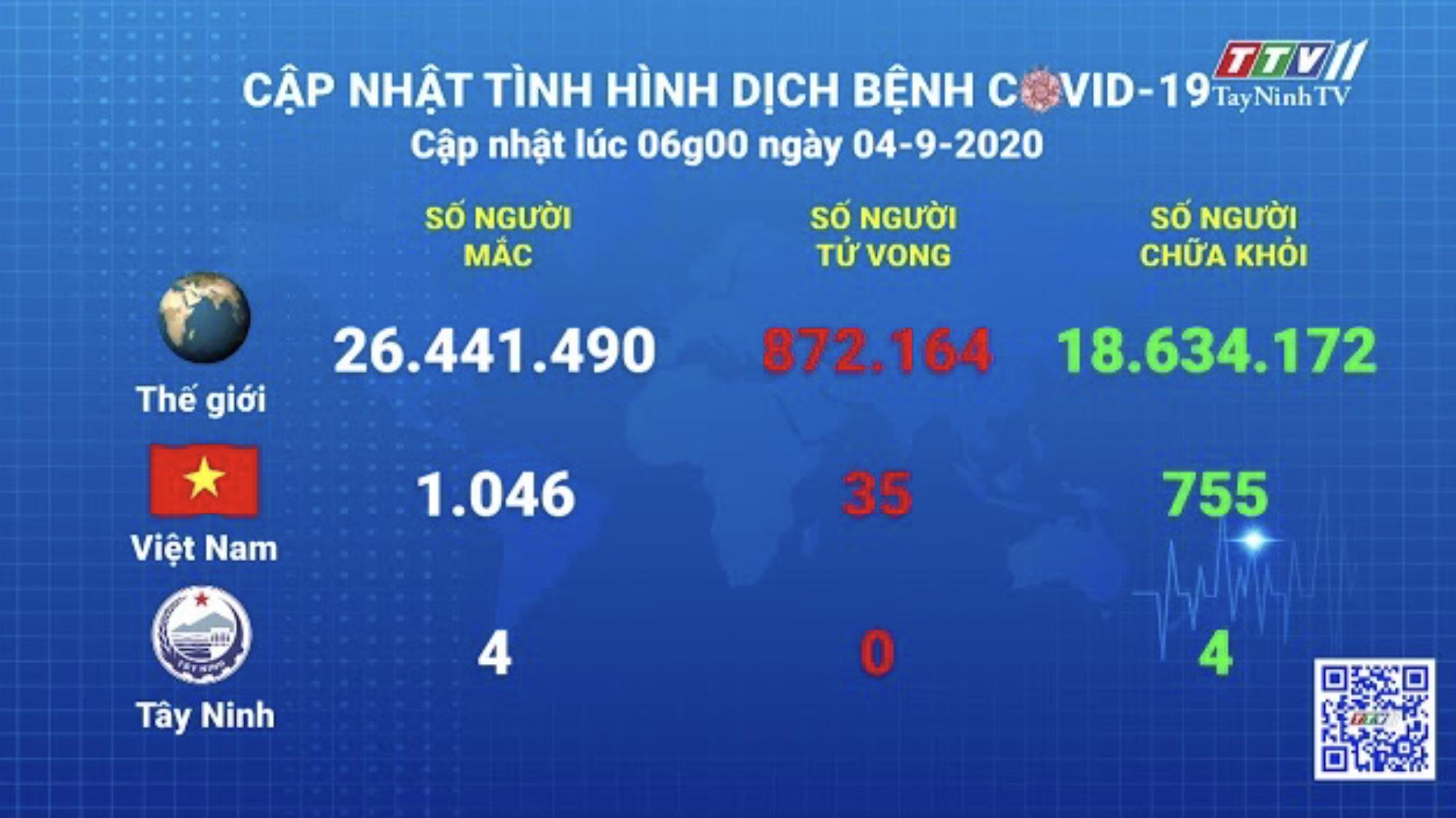 Cập nhật tình hình Covid-19 vào lúc 06 giờ 04-9-2020 | Thông tin dịch Covid-19 | TayNinhTV