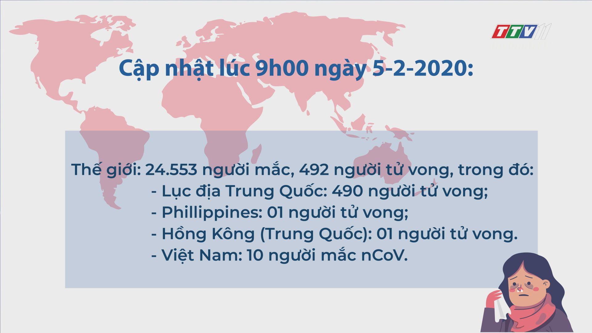 Cập nhật tình hình dịch bệnh do chủng mới của virus nCoV đến 09 giờ 00, ngày 05/02/2020   TayNinhTV