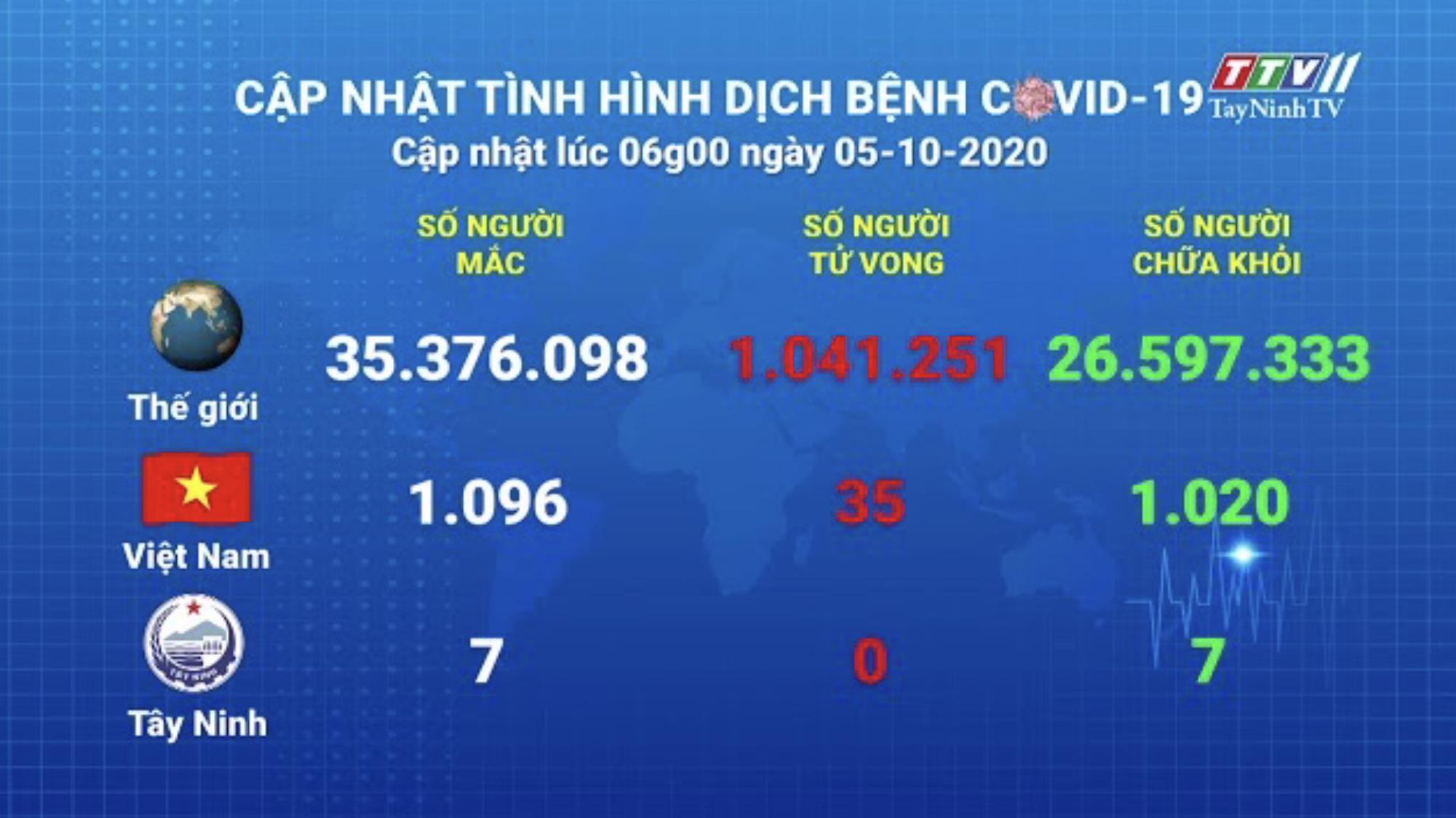 Cập nhật tình hình Covid-19 vào lúc 06 giờ 05-10-2020 | Thông tin dịch Covid-19 | TayNinhTV