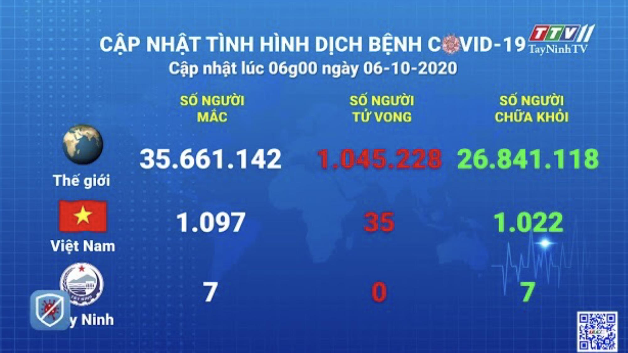 Cập nhật tình hình Covid-19 vào lúc 06 giờ 06-10-2020 | Thông tin dịch Covid-19 | TayNinhTV