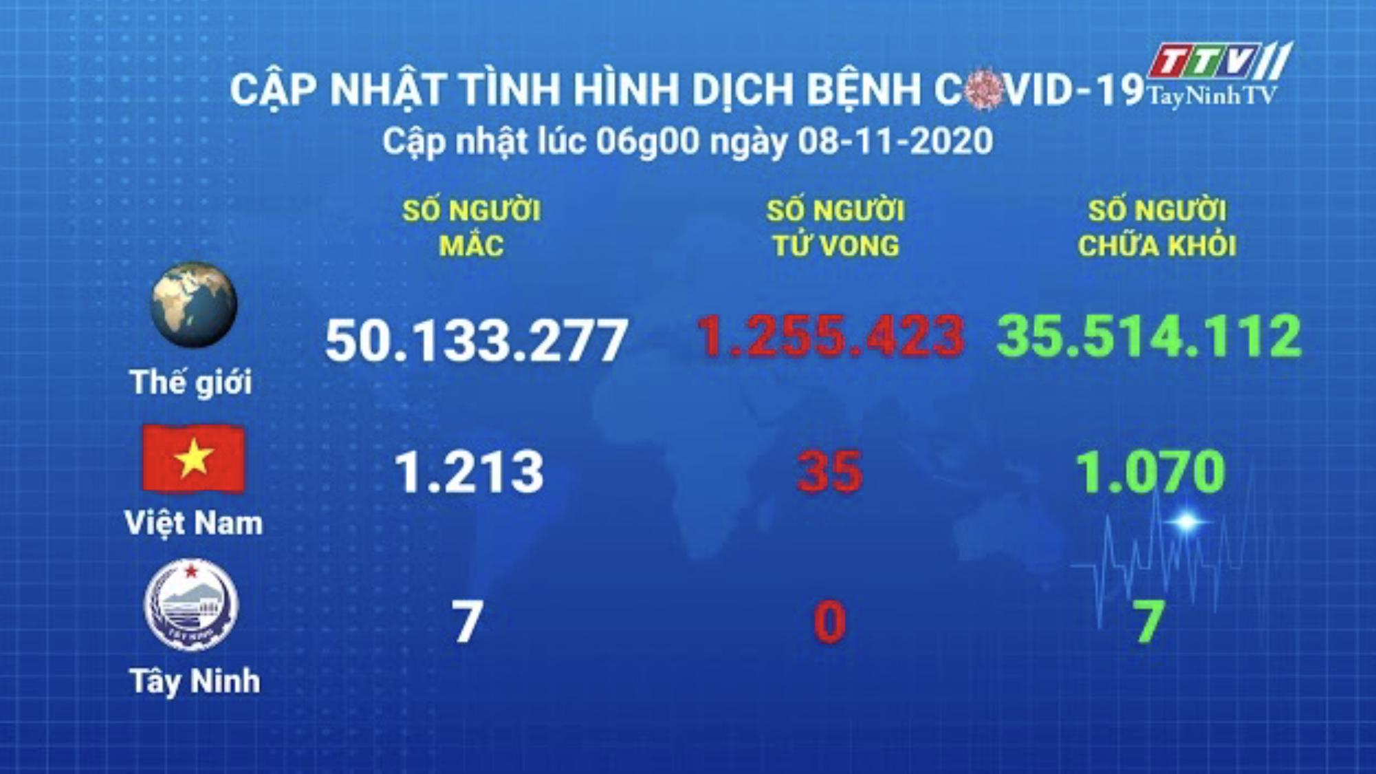 Cập nhật tình hình Covid-19 vào lúc 06 giờ 08-11-2020 | Thông tin dịch Covid-19 | TayNinhTV