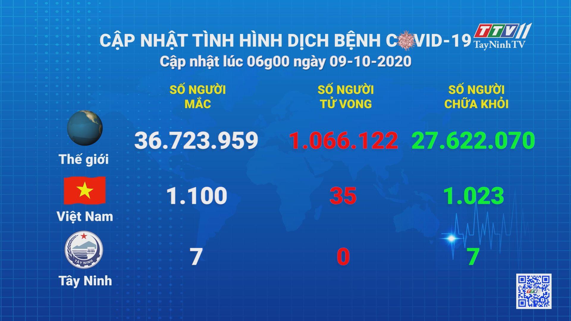 Cập nhật tình hình Covid-19 vào lúc 06 giờ 09-10-2020 | Thông tin dịch Covid-19 | TayNinhTV
