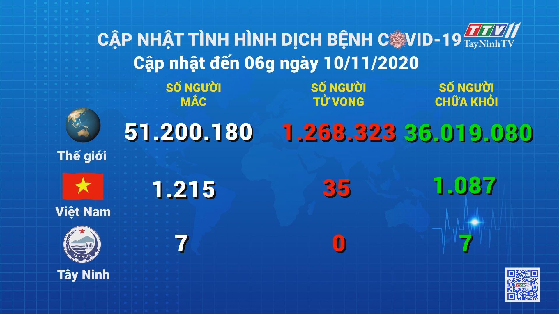 Cập nhật tình hình Covid-19 vào lúc 06 giờ 10-11-2020 | Thông tin dịch Covid-19 | TayNinhTV