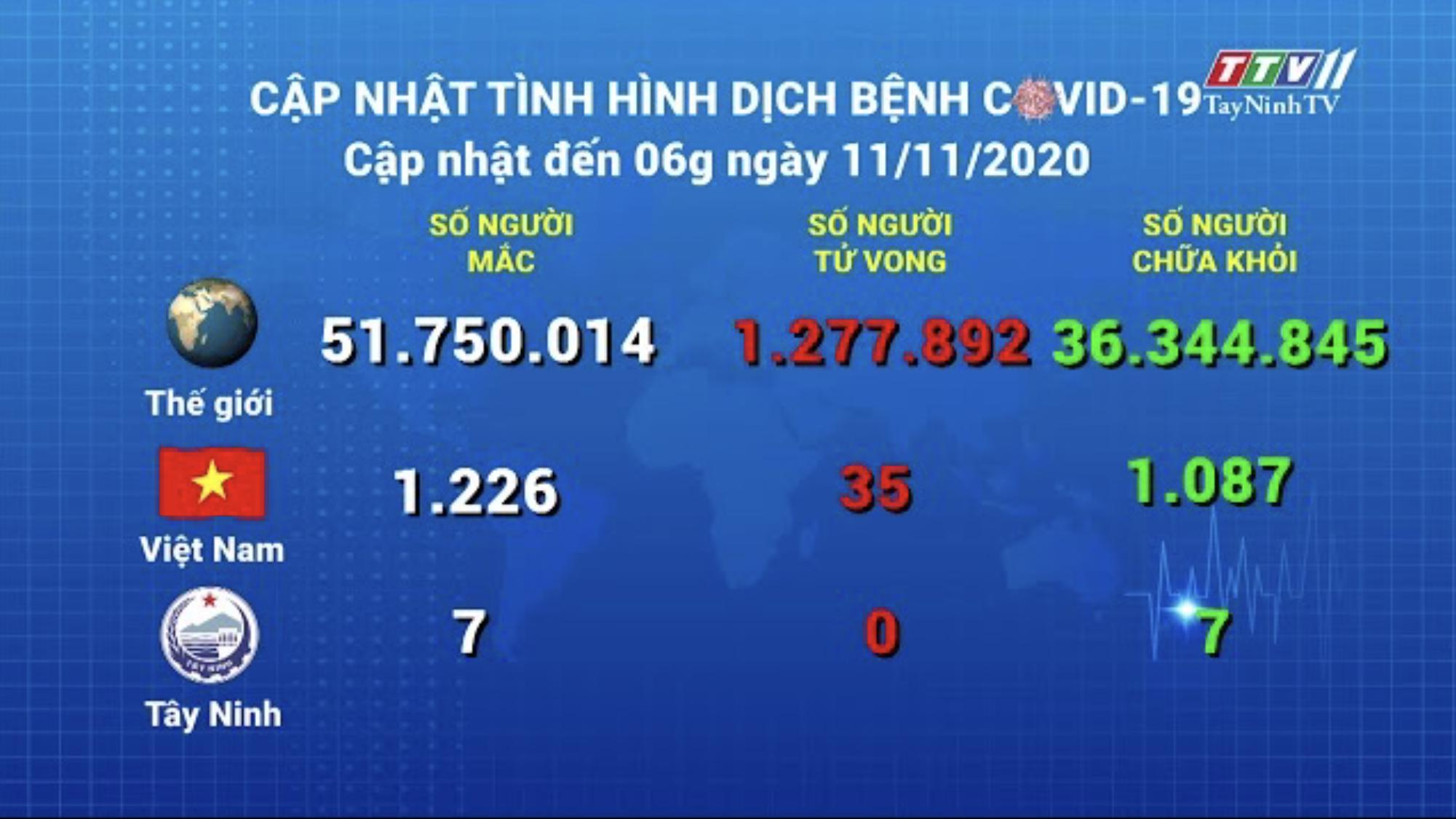 Cập nhật tình hình Covid-19 vào lúc 06 giờ 11-11-2020 | Thông tin dịch Covid-19 | TayNinhTV