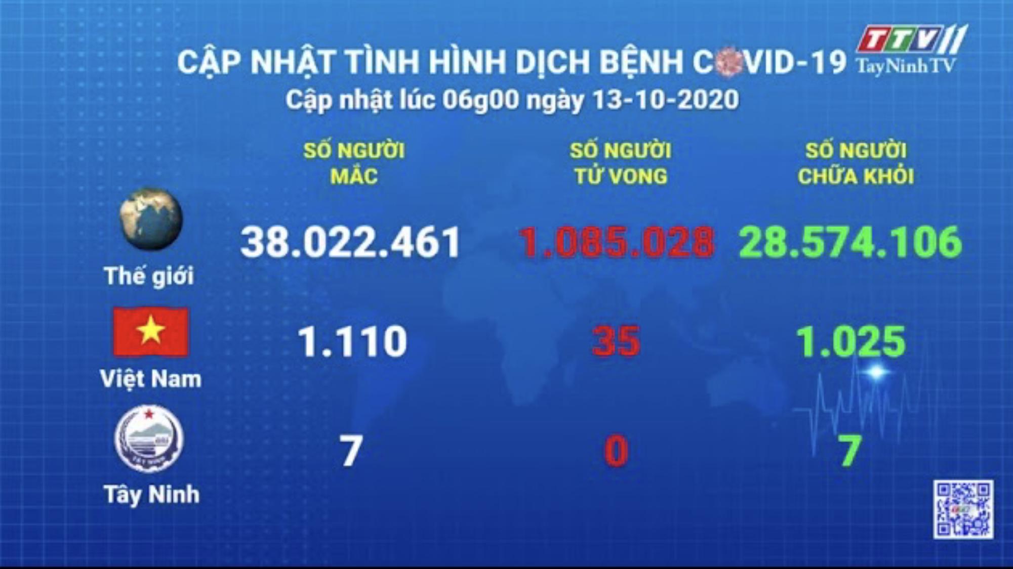 Cập nhật tình hình Covid-19 vào lúc 6 giờ 13-10-2020 | Thông tin dịch Covid-19 | TayNinhTV