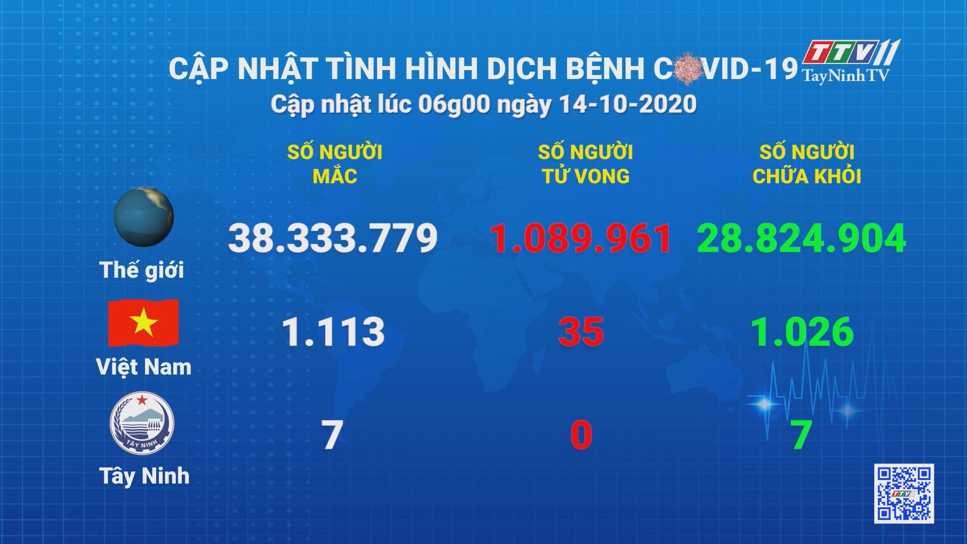 Cập nhật tình hình Covid-19 vào lúc 6 giờ 14-10-2020 | Thông tin dịch Covid-19 | TayNinhTV