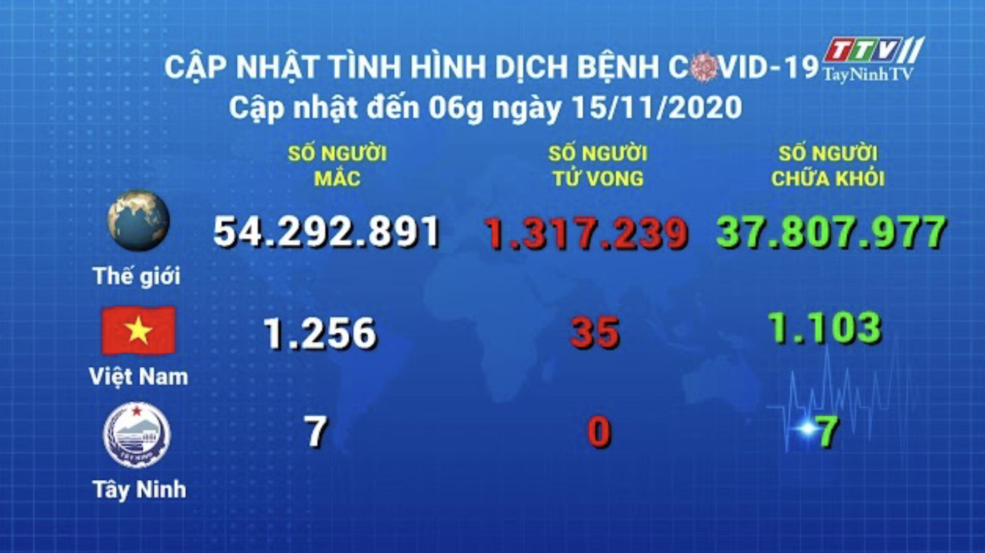 Cập nhật tình hình Covid-19 vào lúc 06 giờ 15-11-2020 | Thông tin dịch Covid-19 | TayNinhTV