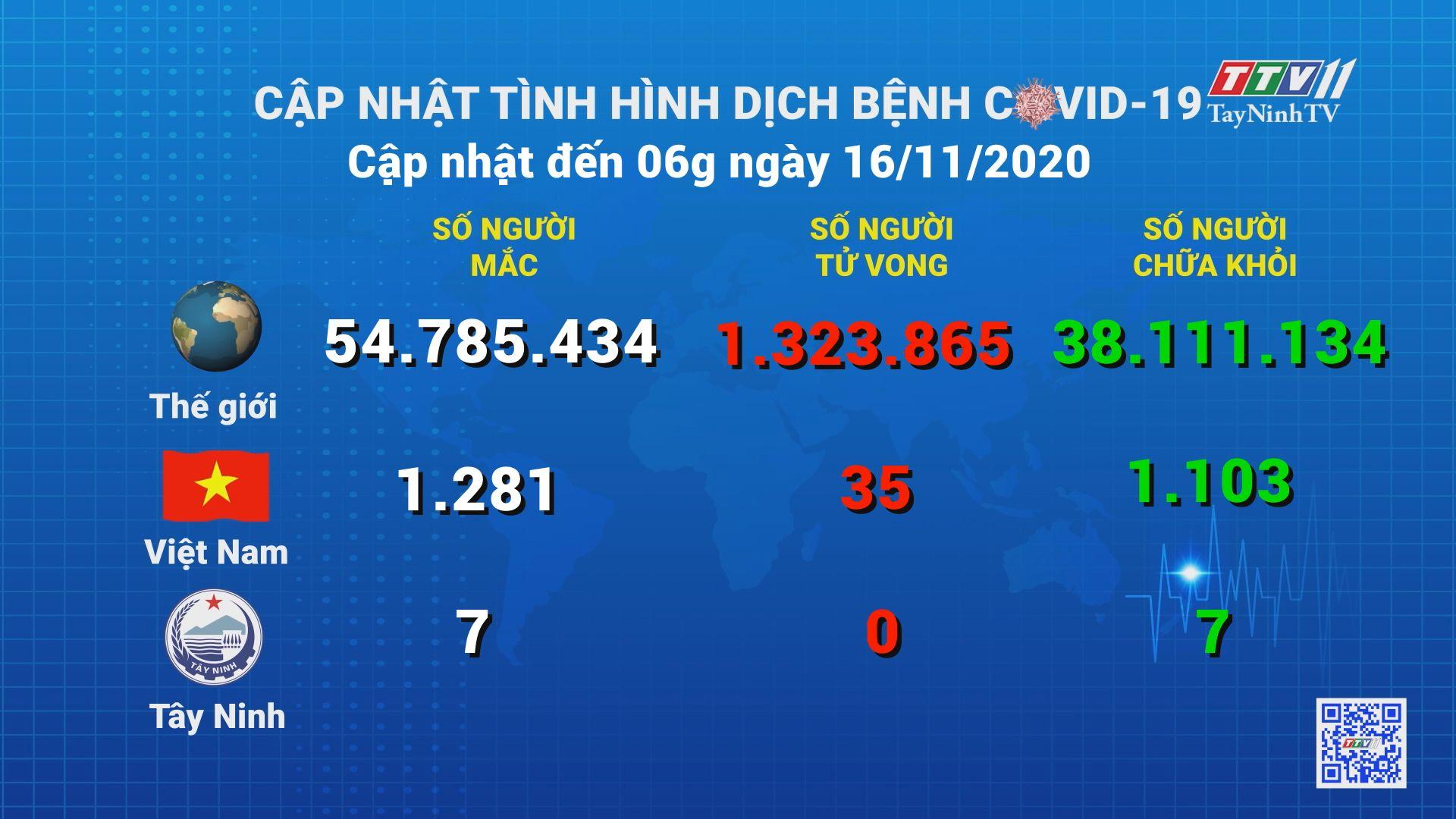 Cập nhật tình hình Covid-19 vào lúc 06 giờ 16-11-2020 | Thông tin dịch Covid-19 | TayNinhTV