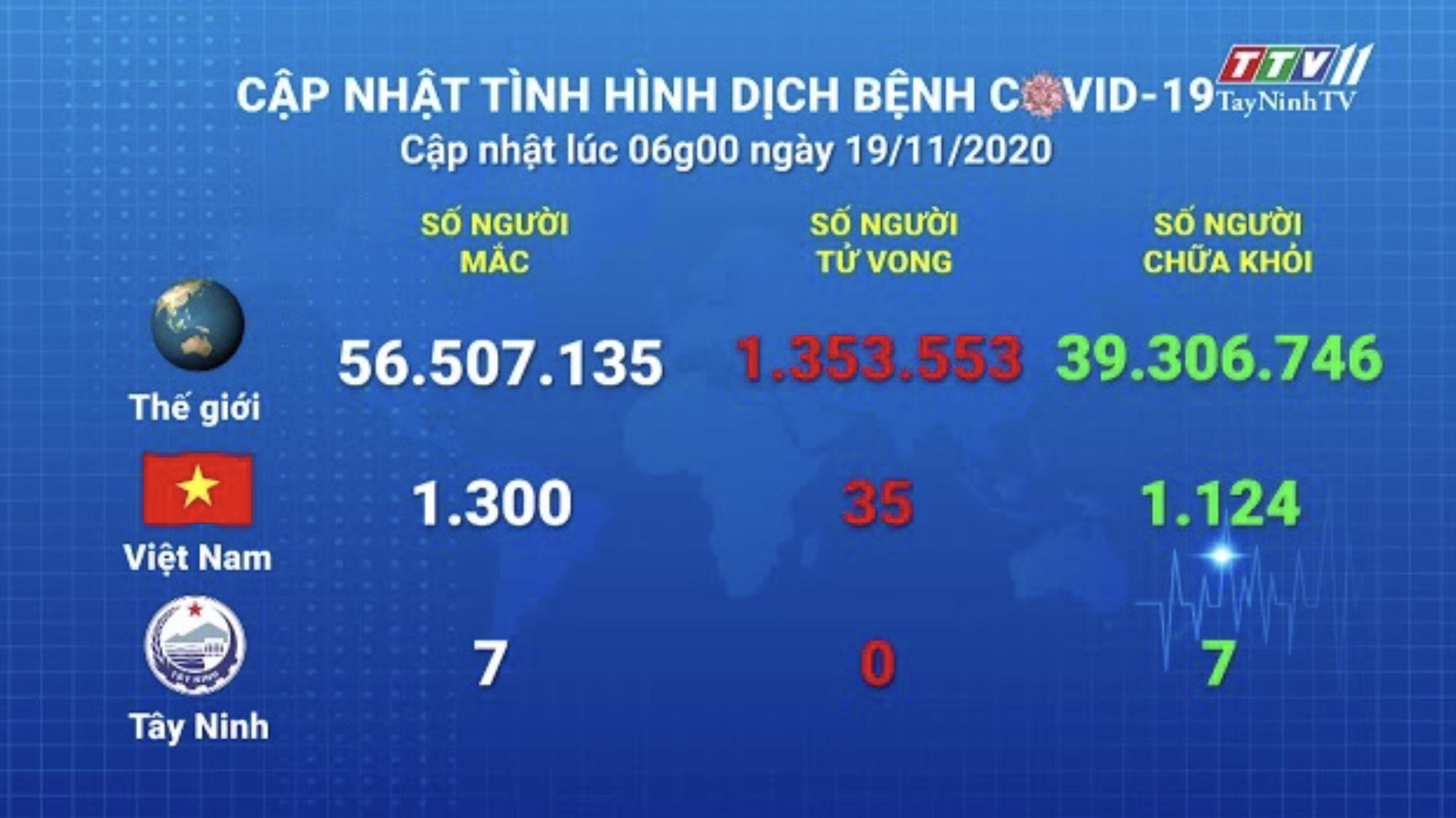 Cập nhật tình hình Covid-19 vào lúc 06 giờ 19-11-2020 | Thông tin dịch Covid-19 | TayNinhTV