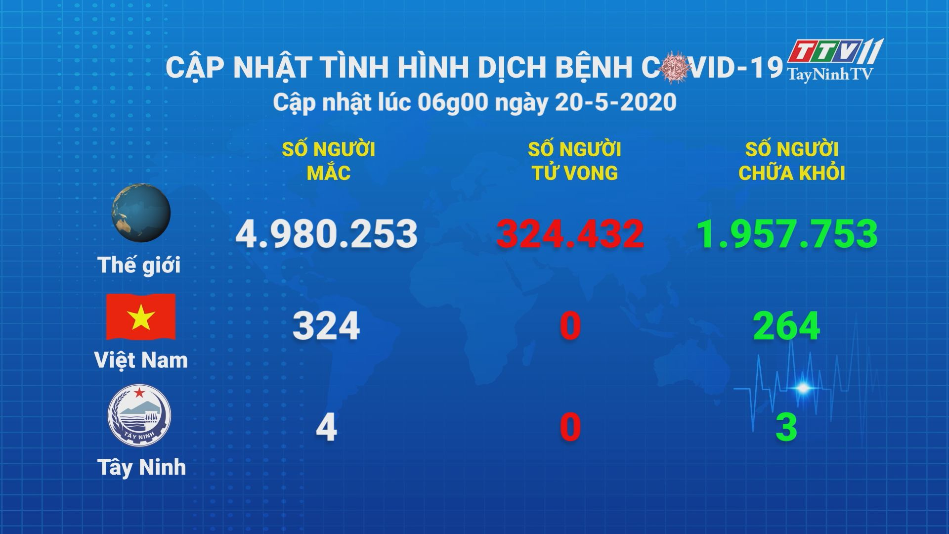 Cập nhật tình hình Covid-19 vào lúc 06 giờ 20-5-2020 | Thông tin dịch Covid-19 | TayNinhTV