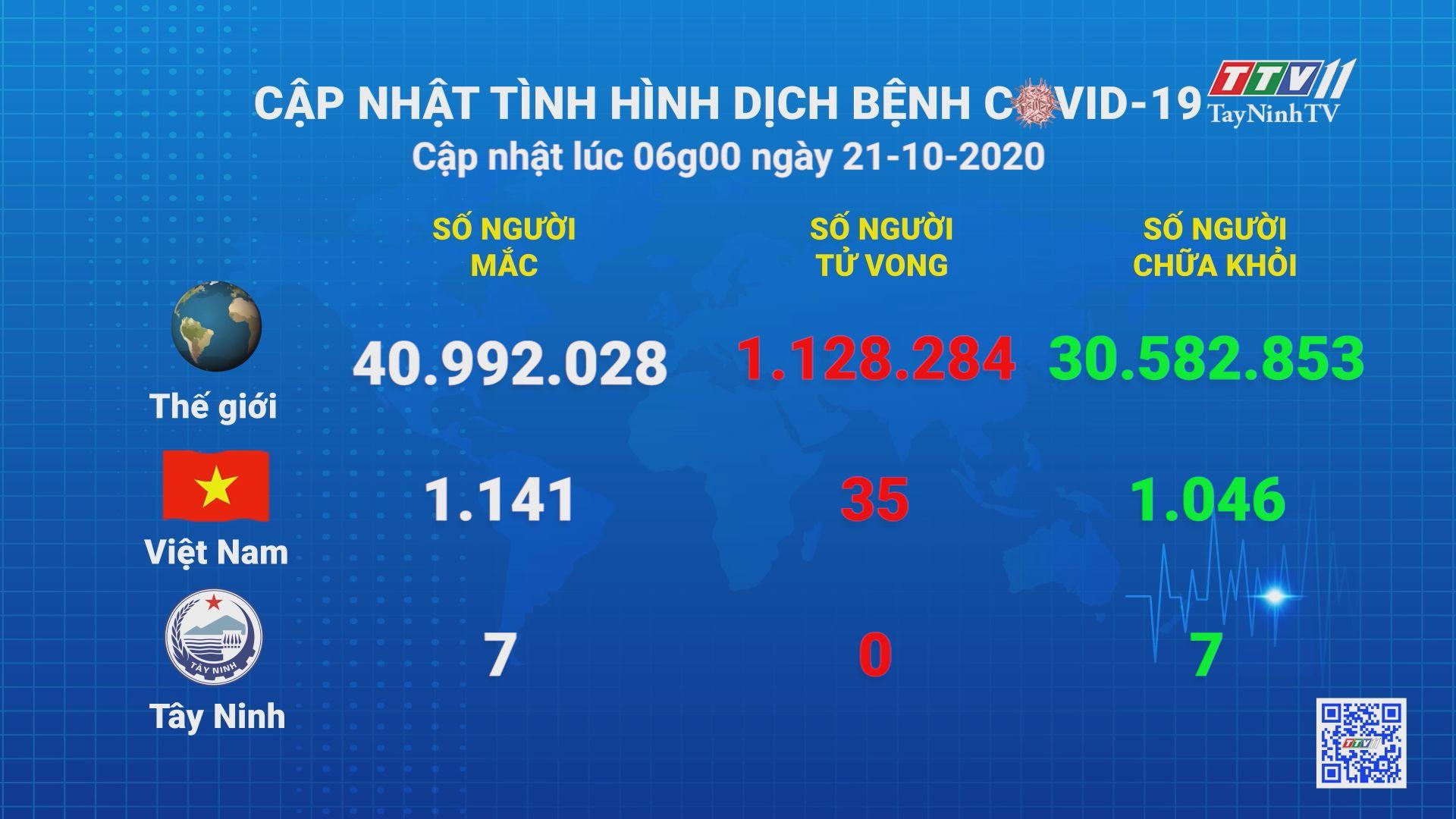Cập nhật tình hình Covid-19 vào lúc 06 giờ 21-10-2020 | Thông tin dịch Covid-19 | TayNinhTV