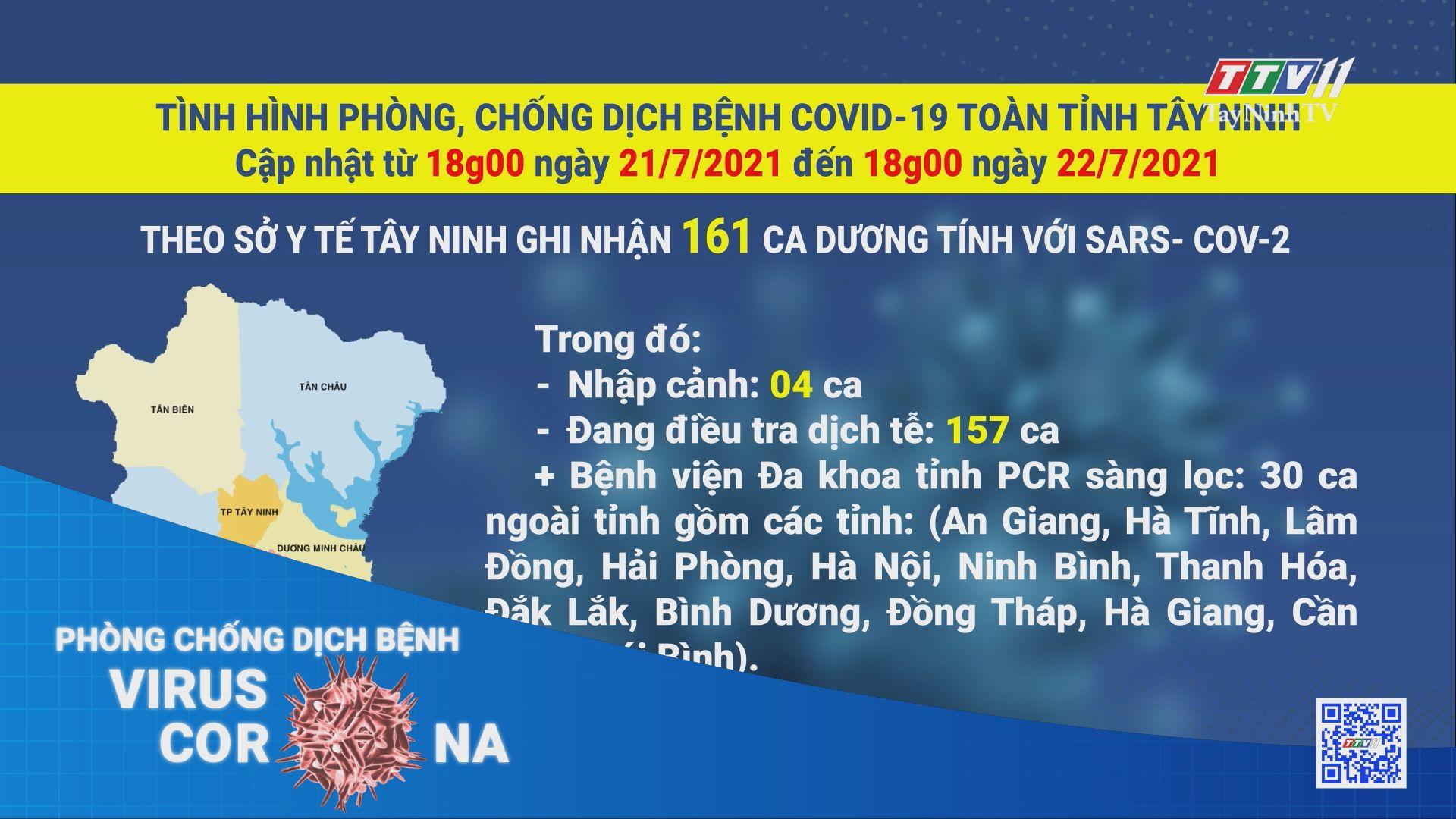 Cập nhật từ 18g00 ngày 21/7/2021 đến 18g00 ngày 22/7/2021   THÔNG TIN DỊCH COVID-19   TayNinhTV