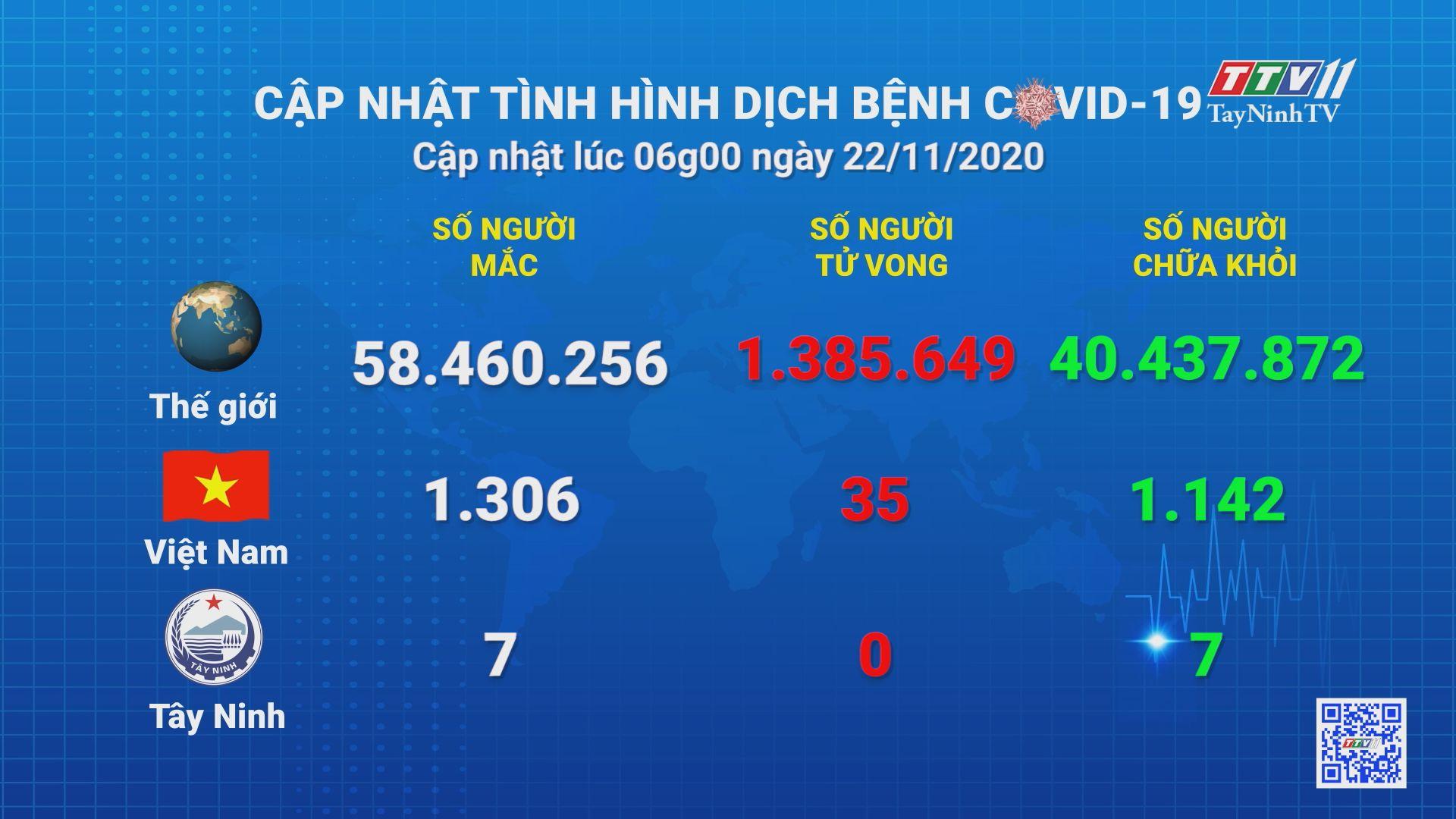 Cập nhật tình hình Covid-19 vào lúc 06 giờ 22-11-2020 | Thông tin dịch Covid-19 | TayNinhTV