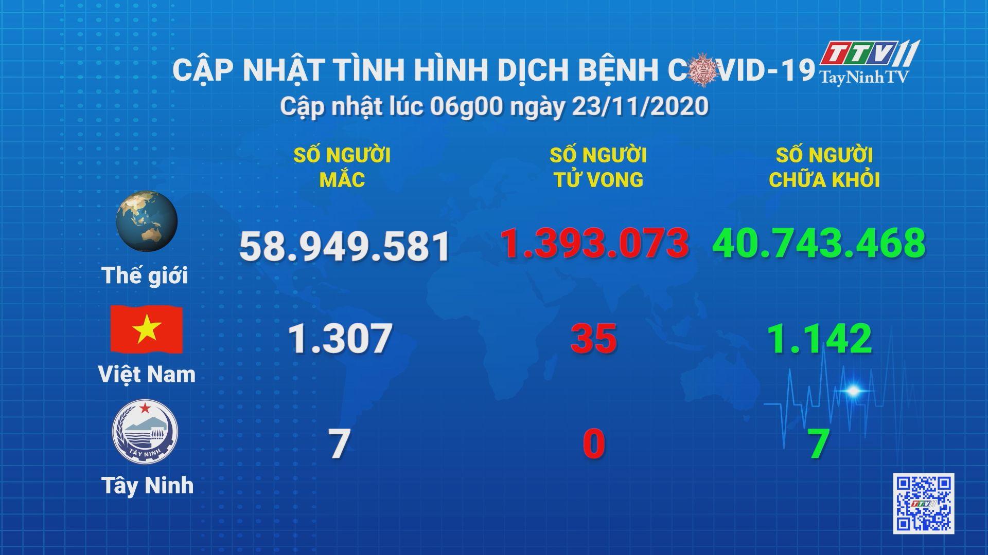 Cập nhật tình hình Covid-19 vào lúc 06 giờ 23-11-2020 | Thông tin dịch Covid-19 | TayNinhTV
