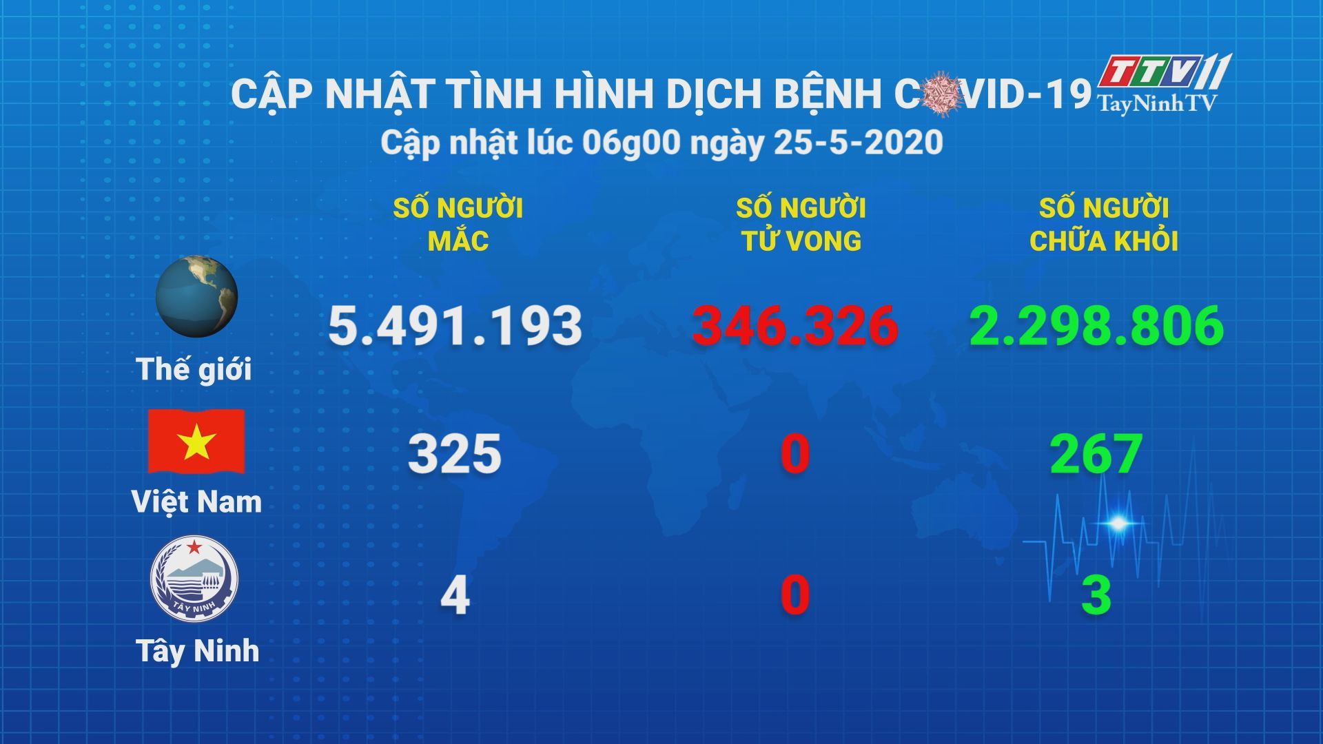 Cập nhật tình hình Covid-19 vào lúc 06 giờ 25-5-2020 | Thông tin dịch Covid-19 | TayNinhTV
