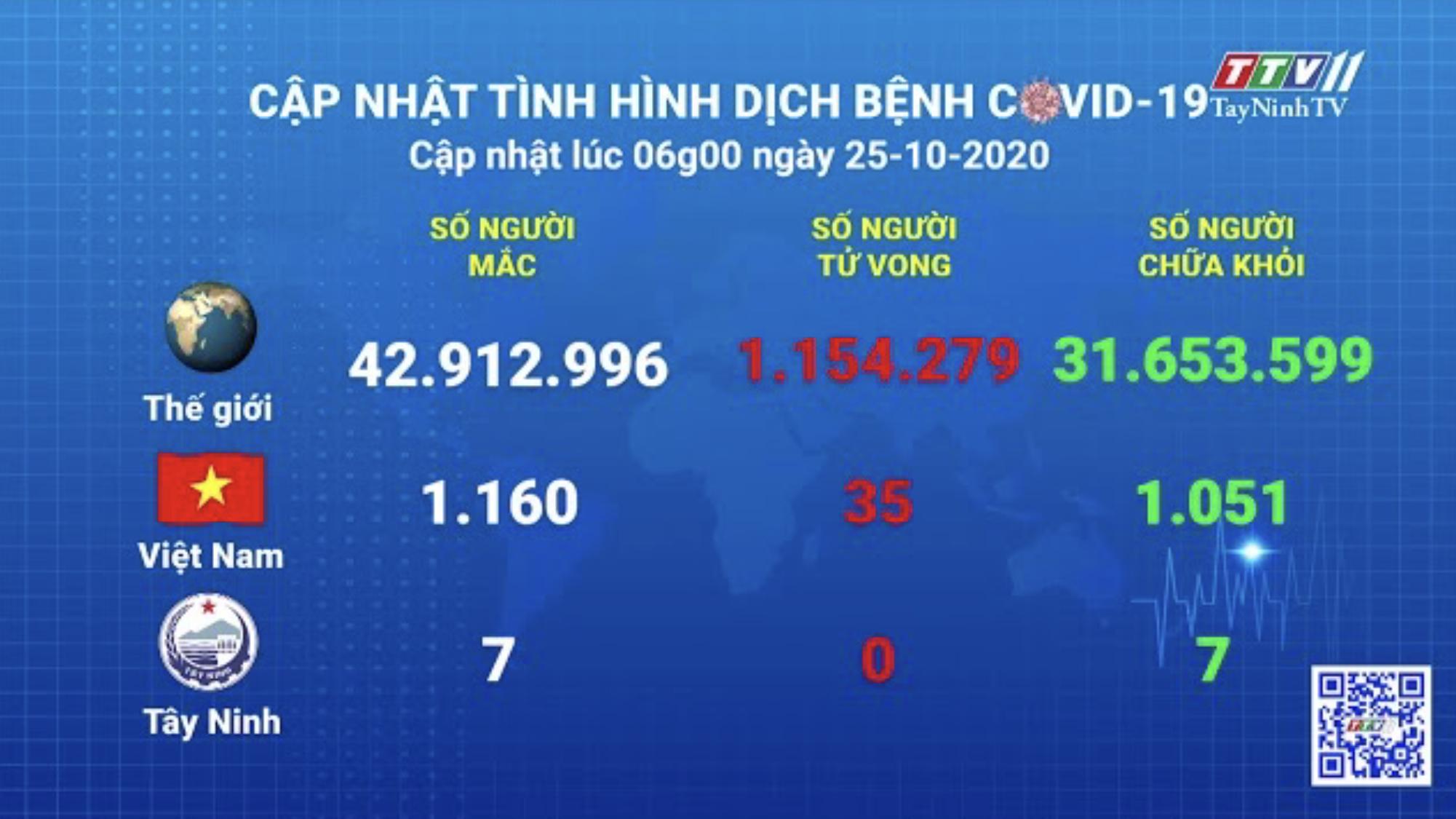 Cập nhật tình hình Covid-19 vào lúc 06 giờ 25-10-2020 | Thông tin dịch Covid-19 | TayNinhTV