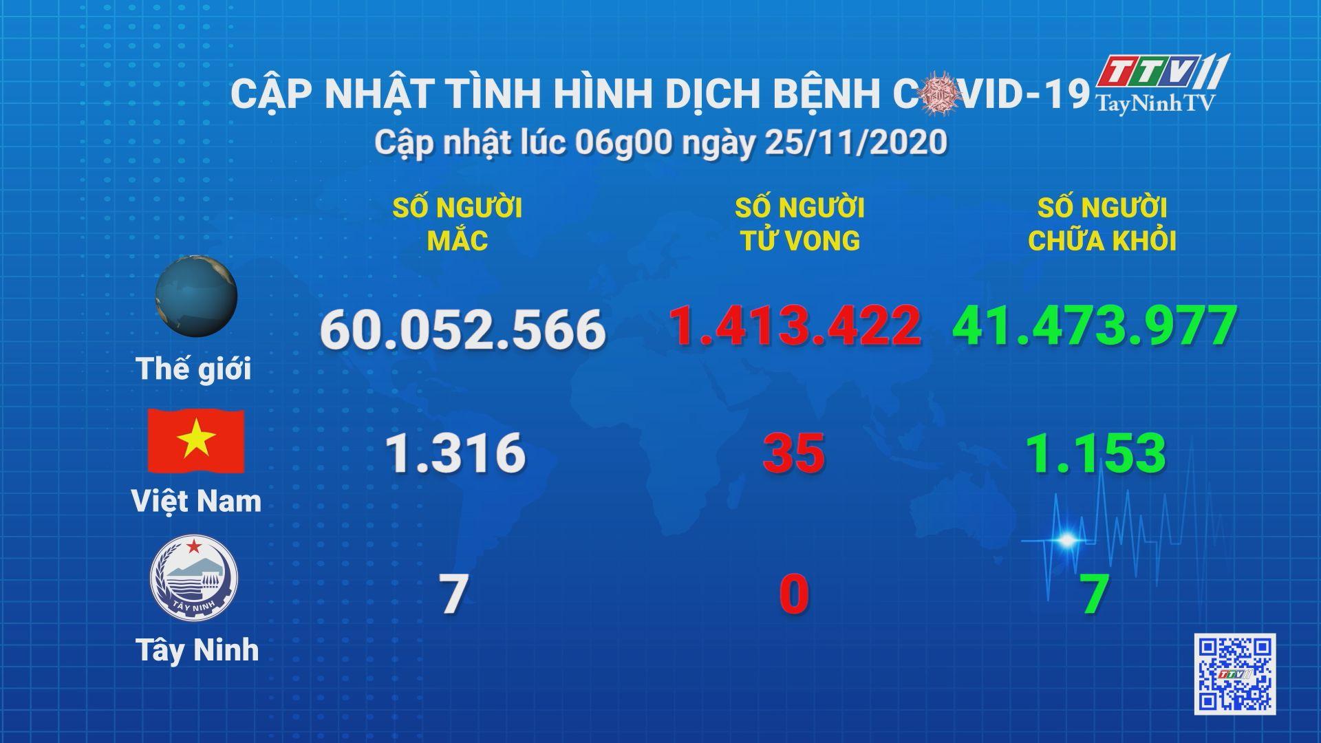 Cập nhật tình hình Covid-19 vào lúc 06 giờ 25-11-2020 | Thông tin dịch Covid-19 | TayNinhTV