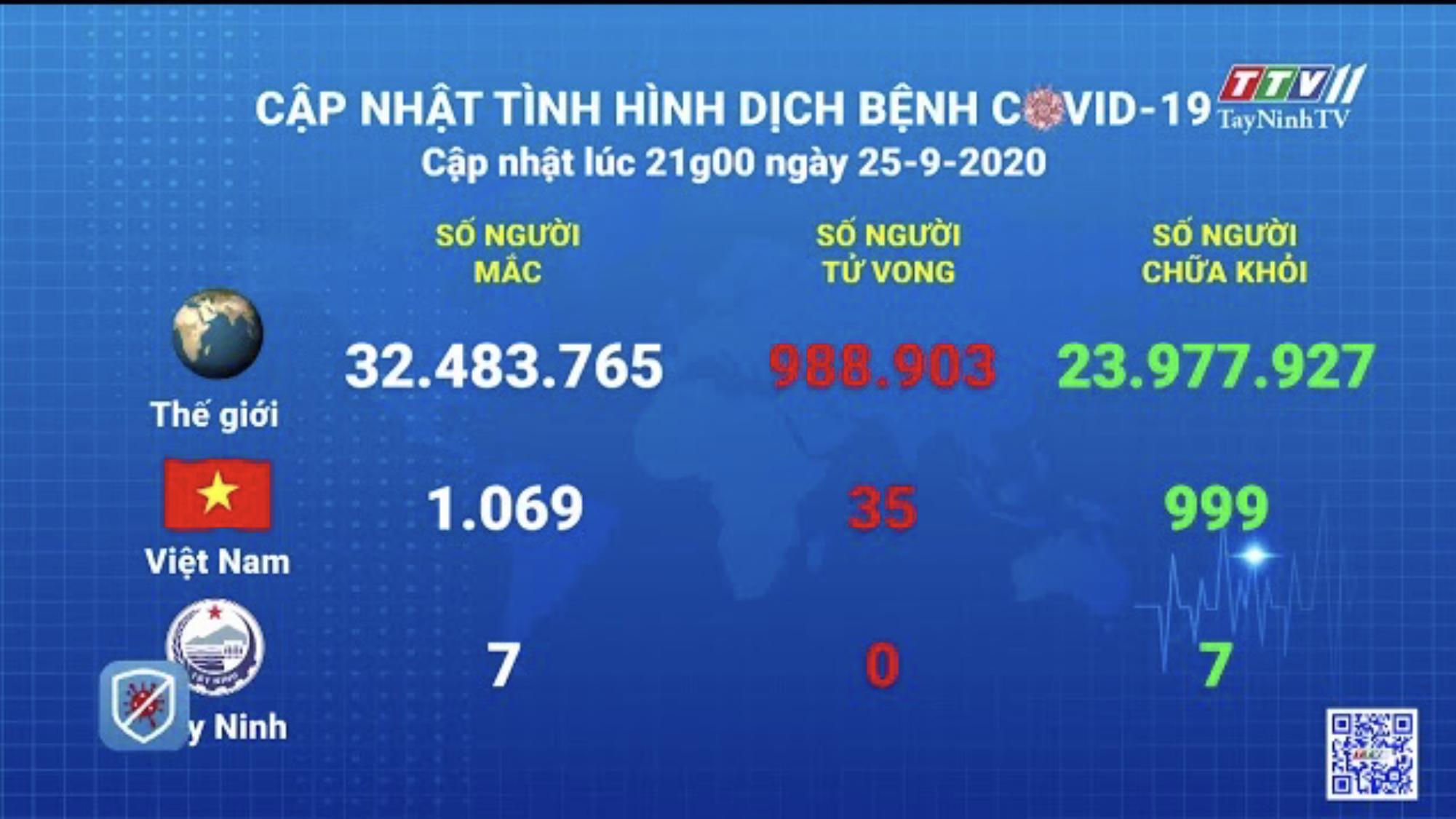Cập nhật tình hình Covid-19 vào lúc 21 giờ 25-9-2020 | Thông tin dịch cúm Covid-19 | TâyNinhTV