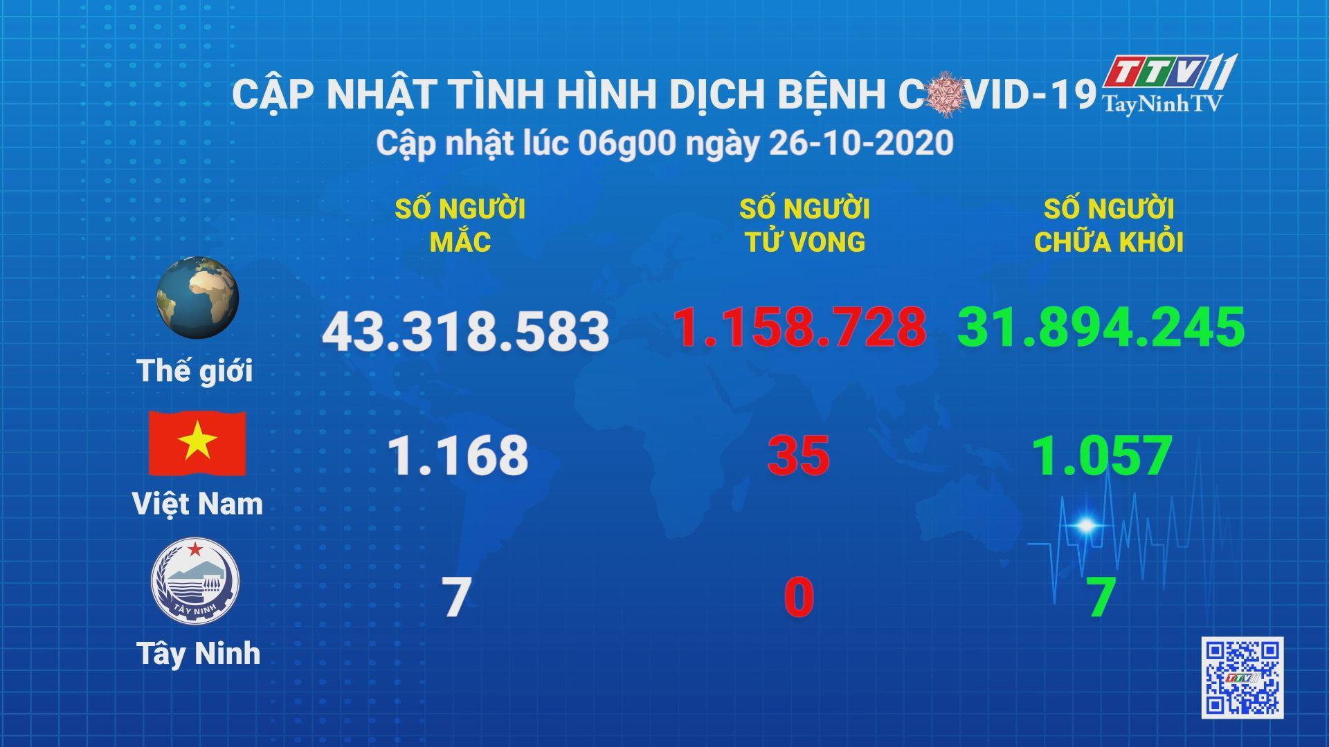 Cập nhật tình hình Covid-19 vào lúc 06 giờ 26-10-2020 | Thông tin dịch Covid-19 | TayNinhTV
