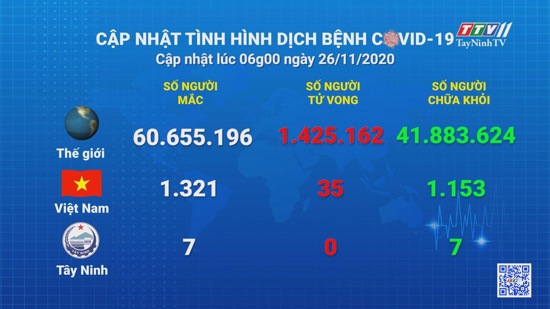 Cập nhật tình hình Covid-19 vào lúc 06 giờ 26-11-2020 | Thông tin dịch Covid-19 | TayNinhTV
