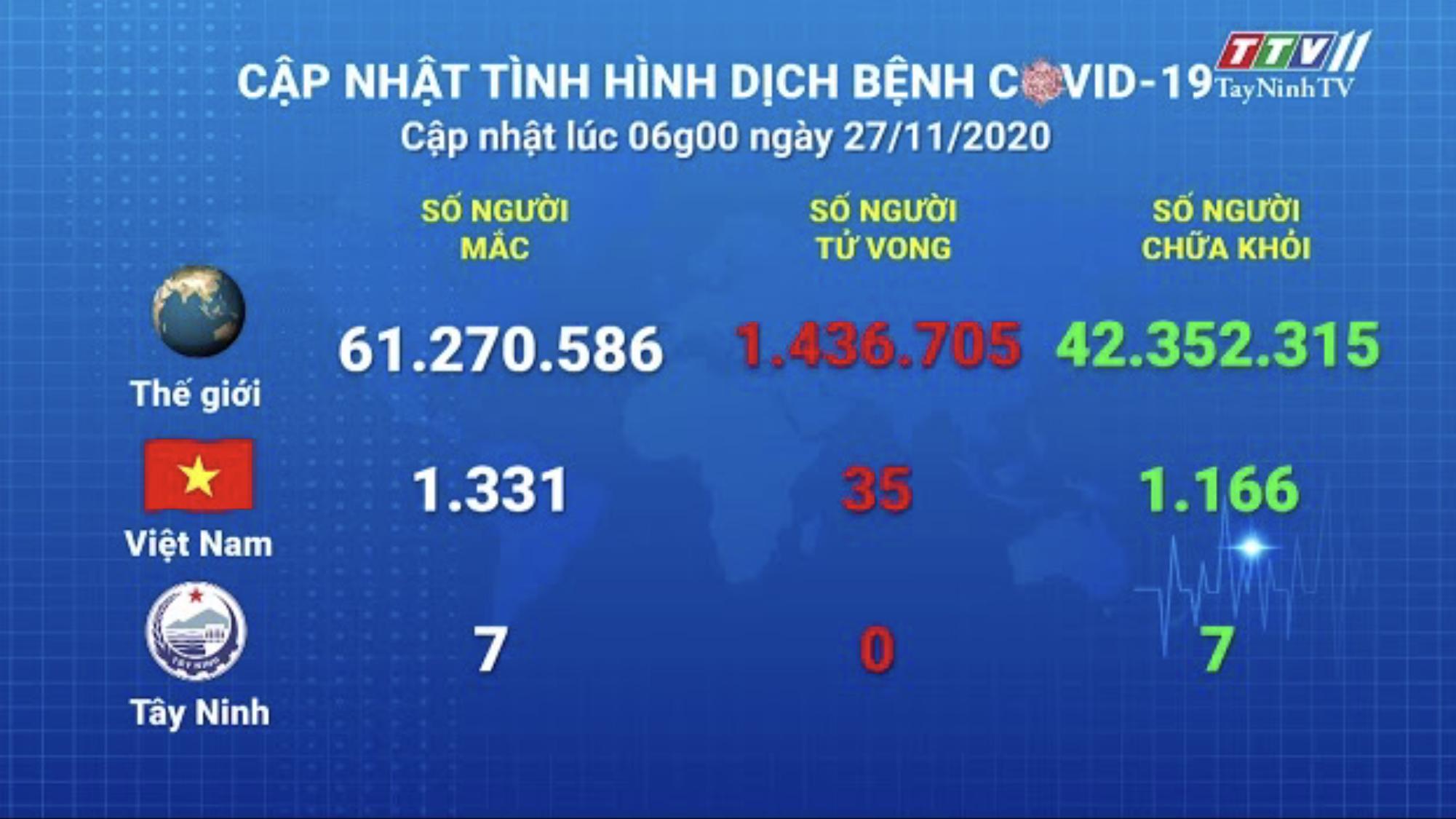 Cập nhật tình hình Covid-19 vào lúc 06 giờ 27-11-2020 | Thông tin dịch Covid-19 | TayNinhTV