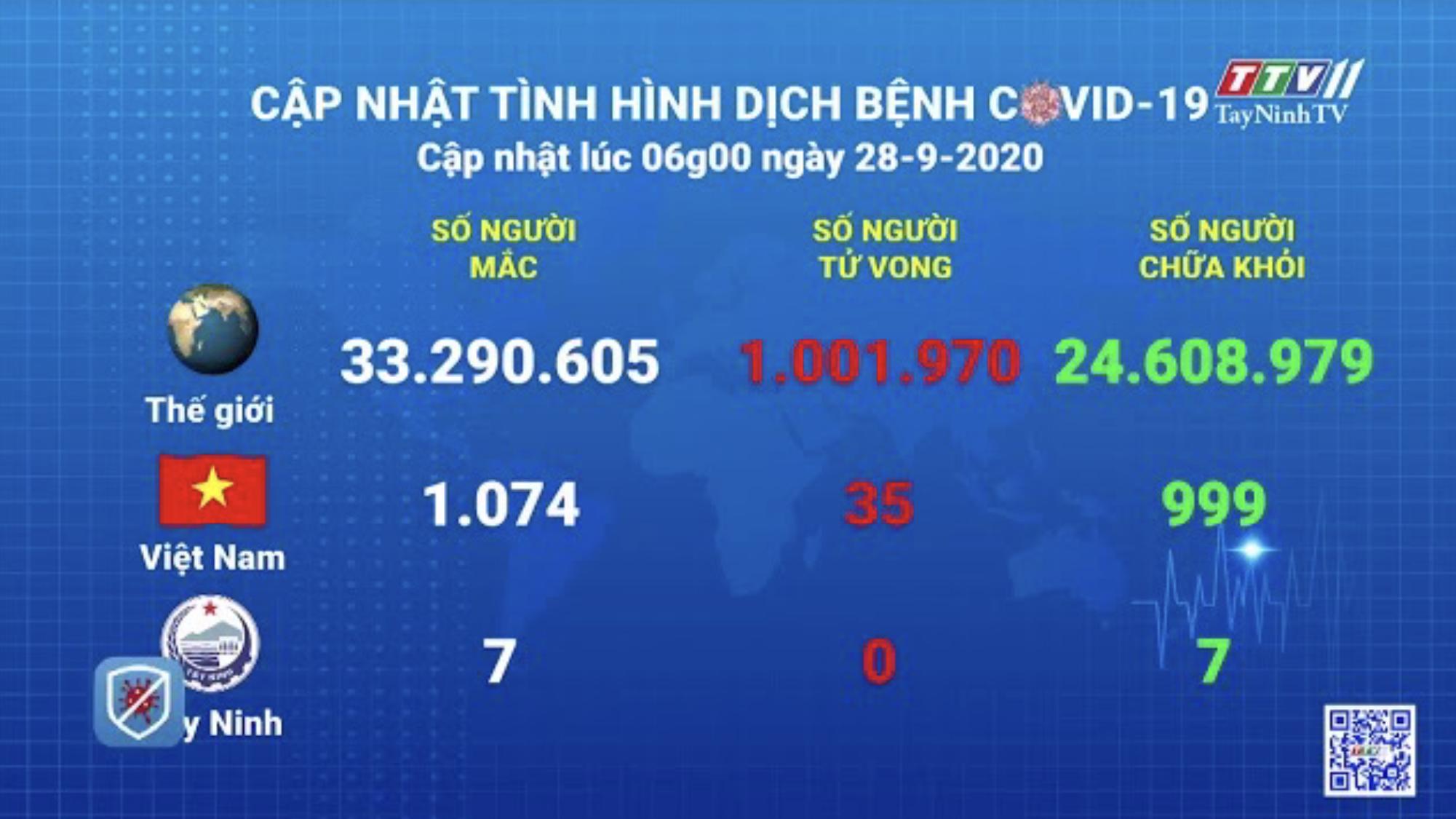 Cập nhật tình hình Covid-19 vào lúc 06 giờ 28-9-2020 | Thông tin dịch Covid-19 | TayNinhTV