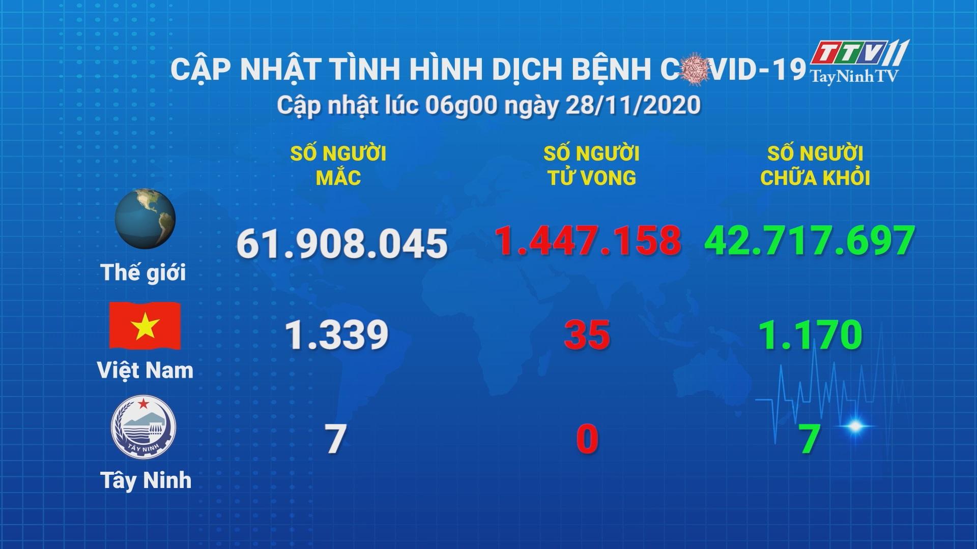 Cập nhật tình hình Covid-19 vào lúc 06 giờ 28-11-2020 | Thông tin dịch Covid-19 | TayNinhTV
