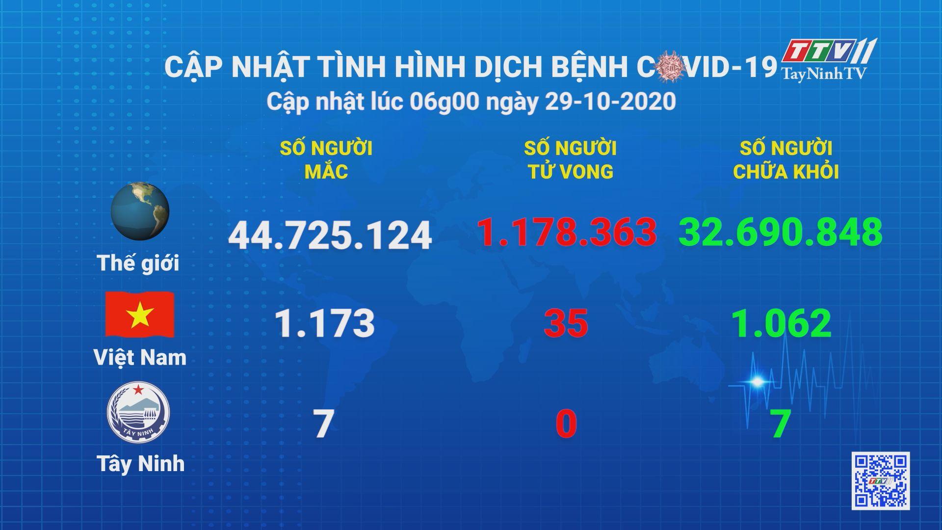 Cập nhật tình hình Covid-19 vào lúc 21 giờ 28-10-2020 | Thông tin dịch Covid-19 | TayNinhTV