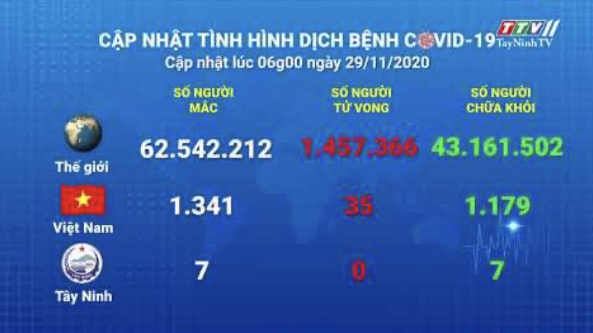 Cập nhật tình hình Covid-19 vào lúc 06 giờ 29-11-2020 | Thông tin dịch Covid-19 | TayNinhTV